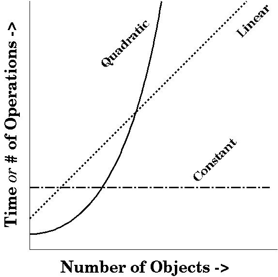 drawing of constant, linear & quadratic time plotted with       respect to # of objects